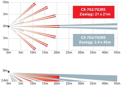 Charakterystyka zasięgu pracy czujki CX-702 w zależności od jej konfiguracji