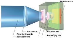 Schemat budowy filtru światła białego w czujkach Optex