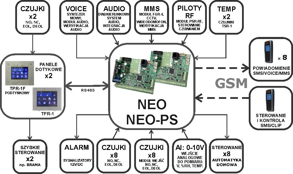 Rozbudowa centrali alarmowej NEO/NEO-PS