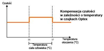 Charakterystyka działania zaawansowanej kompensacji temperatury